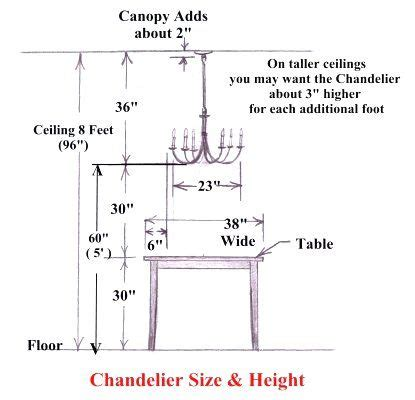 Proper Chandelier Height the correct height to hang your dining room chandelier is