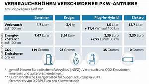 Verbrauch Auto Berechnen : so viel benzin verbraucht ihr auto welt ~ Themetempest.com Abrechnung