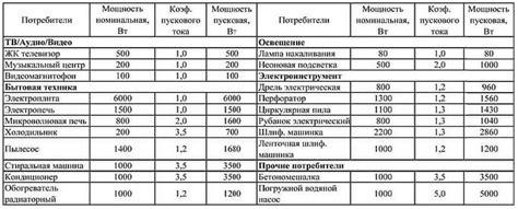 Выбор сечения провода по мощности по таблице расчет сечения провода по мощности с помощью таблиц.