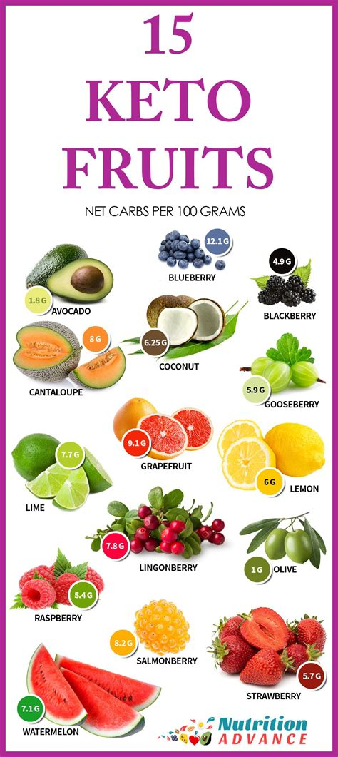 The 15 Best Low Carb Fruits  Keto Info  Pinterest Keto