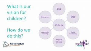 Leadership In Children U0026 39 S Social And Emotional Wellbeing