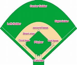 Layout Of A Baseball Field  With The Positions