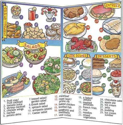 Restaurant Menu Vocabulary And Conversation About Ordering Food English Lesson Learning
