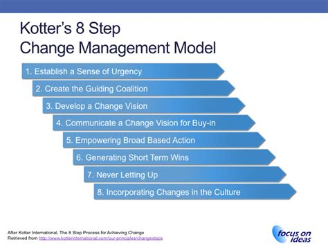 Kotter Management And Leadership by Kotter Change Management Process Www Imgkid The