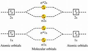 Pi Bond Molecular Orbital Diagram