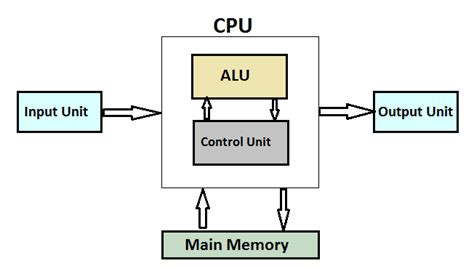 What Cpu Definition Working With Block Diagram