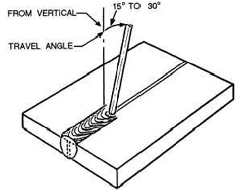 Stick Weld Diagram by Welding What Are Some Tricks For Using A Stick Welder