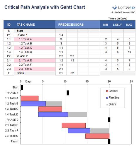 gantt chart showing critical path  excel computer