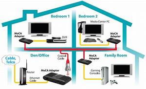 Amazon Com  Actiontec Ethernet To Coax Adapter For Homes