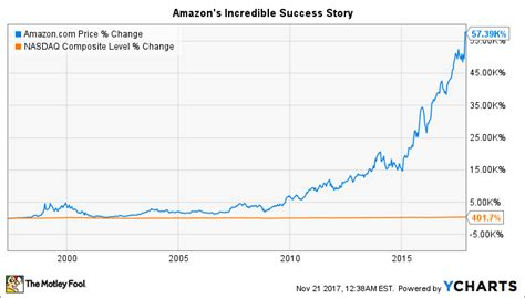 When Will Amazoncom Split Its Stock Again?  The Motley Fool
