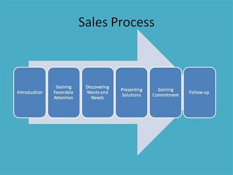 sales process sales business seo and more