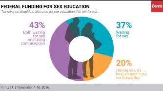 Should Sex Ed Teach Abstinence Most Americans Say Yes