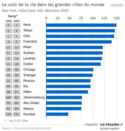 classement mondial cuisine diagramme des villes les plus riches au monde coût de vie
