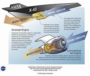 Scramjet NASA explanation