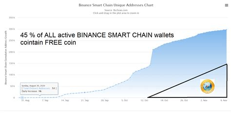 Binance smart chain (bsc) is binance's new blockchain. 45 % of ALL active wallets on BINANCE SMART CHAIN are now ...