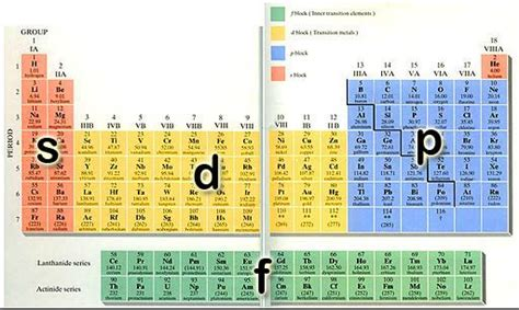 Sometimes A Periodic Table Is Color