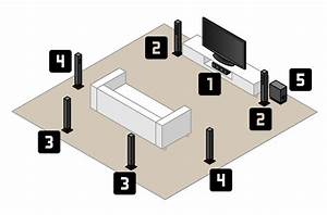 The Best Wireless Home Theater System Guide  The Ultimate