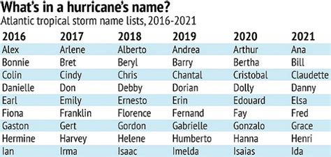 How Are Noaa's National Hurricanes Named?