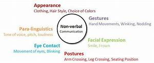 Forms Of Non  U2013 Verbal Communication