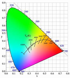 Color - Tikz Chromaticity Diagram - Tex