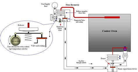 gas oven wiring diagram ge wall oven wiring diagram electric cooktop switch wiring