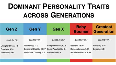 The Multi Generational Workforce A Personality Analysis