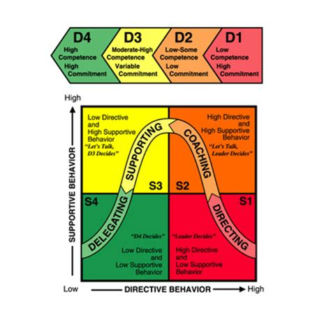 situational leadership theory hubpages