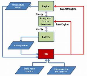 Block Diagram Of Electronic Control System For Idle Start  Stop System