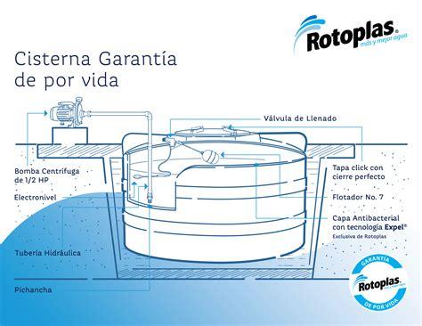 cisterna rotoplas garantia de por vida rotoplas mexico
