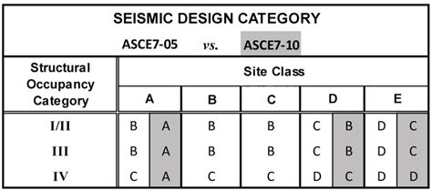 seismic design category structure magazine the eastern united states