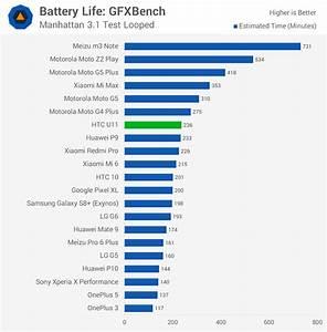 Htc U11 Review  U0026gt  Battery Life
