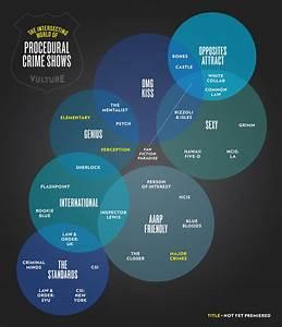 See A Venn Diagram Connecting Tv U2019s Police Procedurals