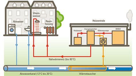 was ist abwasser berliner wasserbetriebe heizen und k 252 hlen mit abwasser