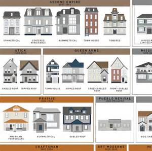 Harmonious Type Of Houses In Usa by An Print By Pop Chart Lab Featuring 121 American House