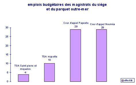 magistrats du siege projet de loi organique relatif à la carrière des magistrats
