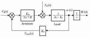 Mathematical Model Of Dc Motor