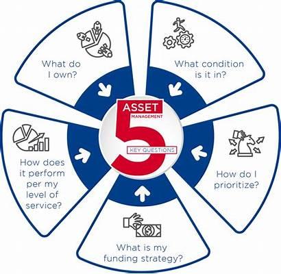 Asset Management Process Prioritization Existing Maximize Prioritize