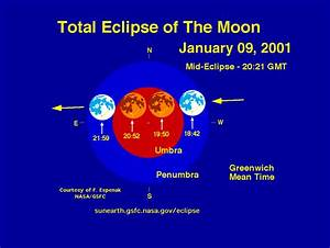 Total Lunar Eclipse  January 9  2001