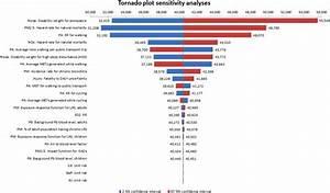 Tornado Plot Sensitivity Analysis