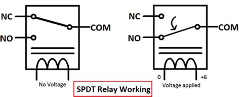 What Relay How Works Different Types