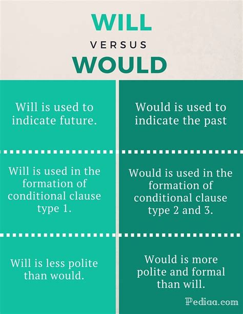 Difference Between Will And Would