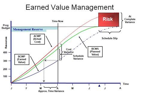 earned  management evm template excel calculator