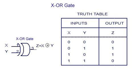 Digital Electronics-logic Gates Basics,tutorial,circuit