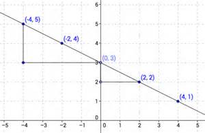 7 x table worksheet 8 ee 6 use similar triangles to explain why the slope m is the homework teach assess