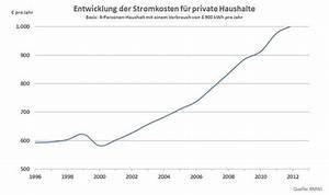 Gasverbrauch Pro Jahr : strom sparen geld sparen ~ Lizthompson.info Haus und Dekorationen