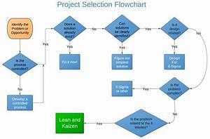 Kaizen Project Selection Flowchart