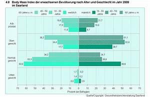 Body Mass Index Berechnen Nach Alter : saarland gesundheitsberichterstattung indikator 4 8 body mass index bmi der erwachsenen ~ Themetempest.com Abrechnung