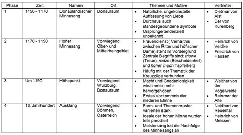 Die deutsche Sprache und Literatur im Mittelalter