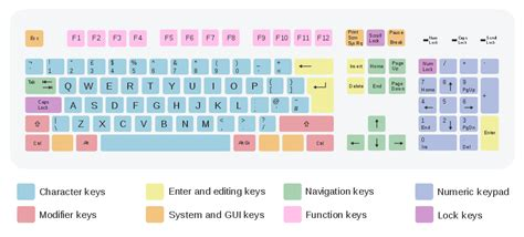 Iso Keyboard (105) Qwerty Uk.svg