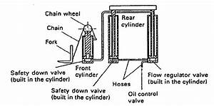 Forklift Hydraulics And Types Of Cylinders